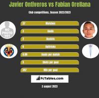 Javier Ontiveros vs Fabian Orellana h2h player stats