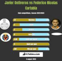Javier Ontiveros vs Federico Nicolas Cartabia h2h player stats