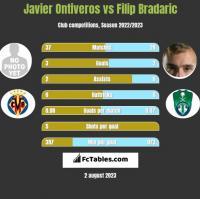 Javier Ontiveros vs Filip Bradaric h2h player stats