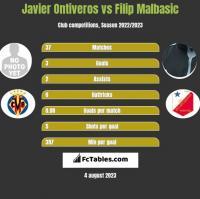 Javier Ontiveros vs Filip Malbasic h2h player stats