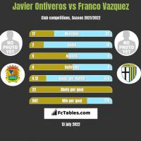 Javier Ontiveros vs Franco Vazquez h2h player stats