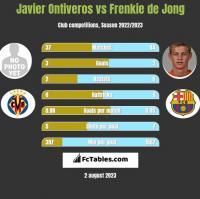 Javier Ontiveros vs Frenkie de Jong h2h player stats