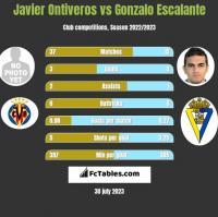 Javier Ontiveros vs Gonzalo Escalante h2h player stats