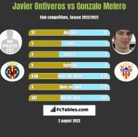 Javier Ontiveros vs Gonzalo Melero h2h player stats