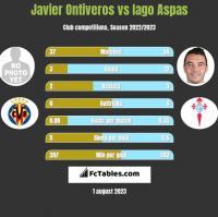 Javier Ontiveros vs Iago Aspas h2h player stats