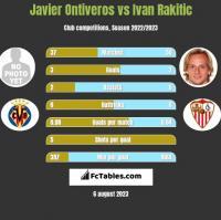 Javier Ontiveros vs Ivan Rakitić h2h player stats