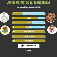 Javier Ontiveros vs Jesus Navas h2h player stats
