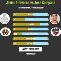 Javier Ontiveros vs Jose Campana h2h player stats