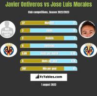 Javier Ontiveros vs Jose Luis Morales h2h player stats