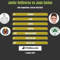 Javier Ontiveros vs Juan Carlos h2h player stats