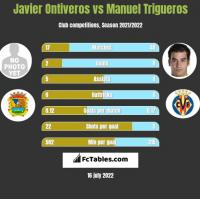 Javier Ontiveros vs Manuel Trigueros h2h player stats