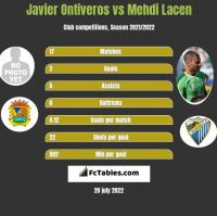 Javier Ontiveros vs Mehdi Lacen h2h player stats