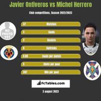 Javier Ontiveros vs Michel Herrero h2h player stats