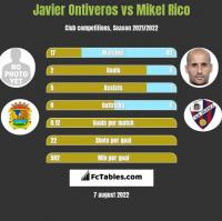Javier Ontiveros vs Mikel Rico h2h player stats
