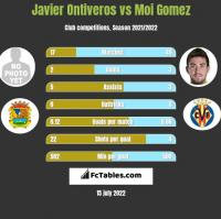 Javier Ontiveros vs Moi Gomez h2h player stats