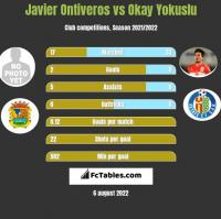 Javier Ontiveros vs Okay Yokuslu h2h player stats
