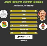 Javier Ontiveros vs Pablo De Blasis h2h player stats