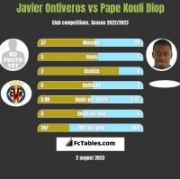 Javier Ontiveros vs Pape Kouli Diop h2h player stats