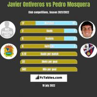 Javier Ontiveros vs Pedro Mosquera h2h player stats