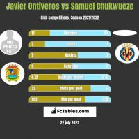 Javier Ontiveros vs Samuel Chukwueze h2h player stats