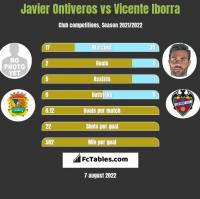 Javier Ontiveros vs Vicente Iborra h2h player stats