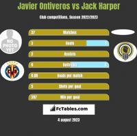 Javier Ontiveros vs Jack Harper h2h player stats