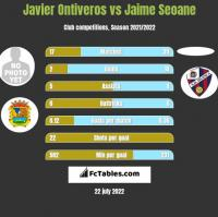 Javier Ontiveros vs Jaime Seoane h2h player stats