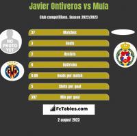 Javier Ontiveros vs Mula h2h player stats
