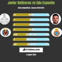 Javier Ontiveros vs Edu Exposito h2h player stats