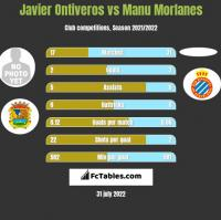 Javier Ontiveros vs Manu Morlanes h2h player stats