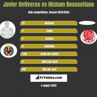 Javier Ontiveros vs Hicham Boussefiane h2h player stats