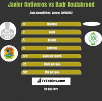 Javier Ontiveros vs Badr Boulahroud h2h player stats
