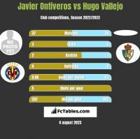 Javier Ontiveros vs Hugo Vallejo h2h player stats