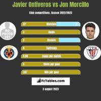 Javier Ontiveros vs Jon Morcillo h2h player stats