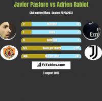 Javier Pastore vs Adrien Rabiot h2h player stats