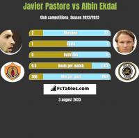 Javier Pastore vs Albin Ekdal h2h player stats