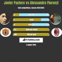 Javier Pastore vs Alessandro Florenzi h2h player stats