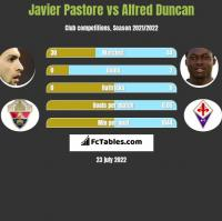 Javier Pastore vs Alfred Duncan h2h player stats