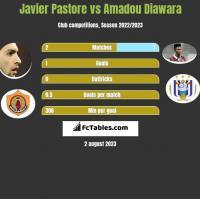 Javier Pastore vs Amadou Diawara h2h player stats