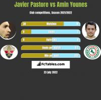 Javier Pastore vs Amin Younes h2h player stats