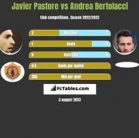 Javier Pastore vs Andrea Bertolacci h2h player stats