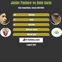 Javier Pastore vs Ante Coric h2h player stats