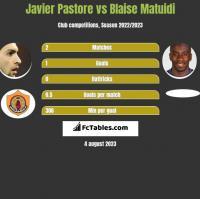 Javier Pastore vs Blaise Matuidi h2h player stats