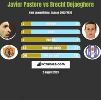 Javier Pastore vs Brecht Dejaeghere h2h player stats