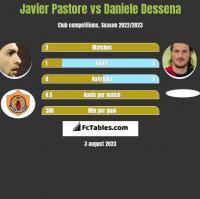 Javier Pastore vs Daniele Dessena h2h player stats
