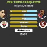Javier Pastore vs Diego Perotti h2h player stats