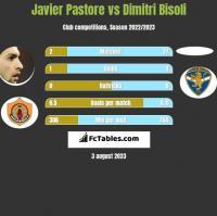 Javier Pastore vs Dimitri Bisoli h2h player stats