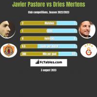Javier Pastore vs Dries Mertens h2h player stats