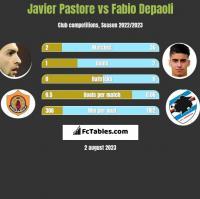 Javier Pastore vs Fabio Depaoli h2h player stats