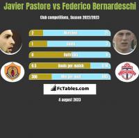 Javier Pastore vs Federico Bernardeschi h2h player stats